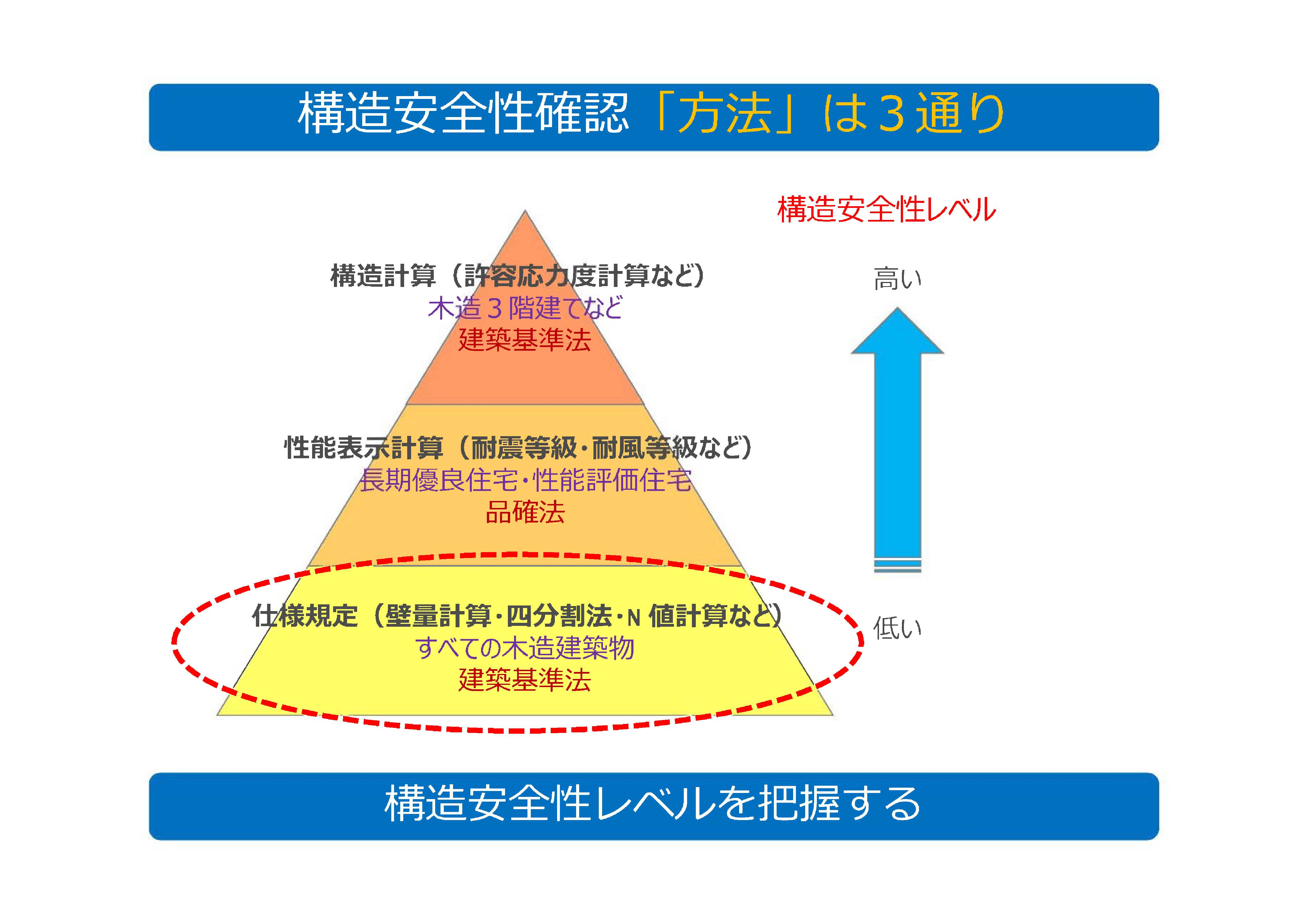 ▲○構造計算の重要性