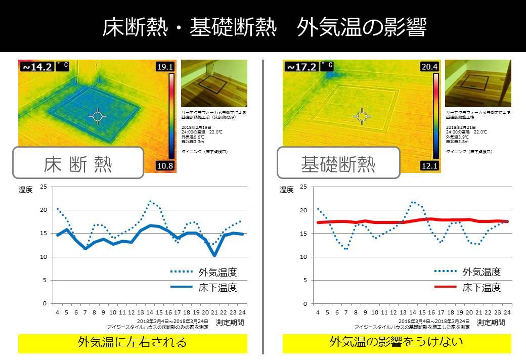 基礎断熱の有無による床下温度の差