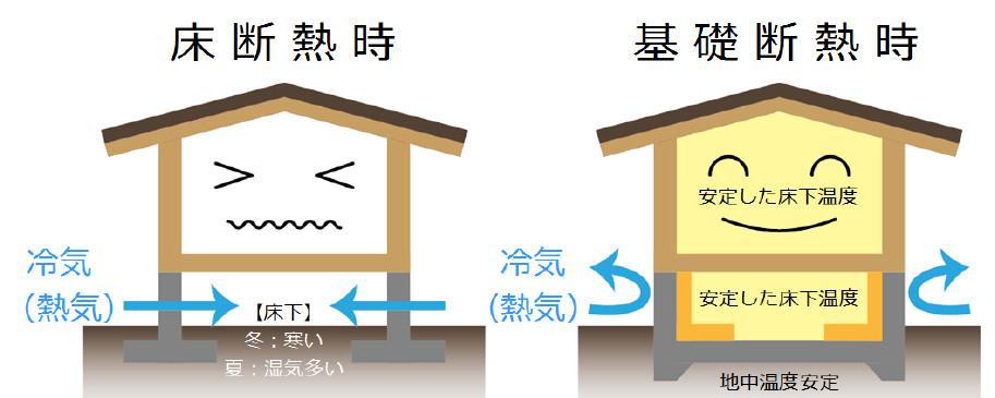 基礎断熱の断熱材の施工位置