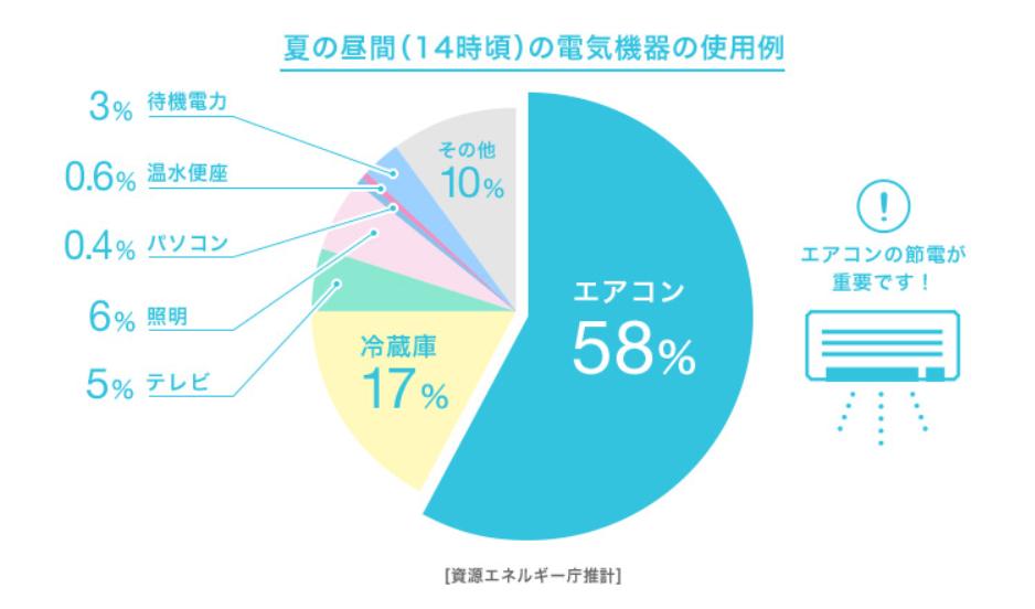夏のエアコン電気量(経済産業省)