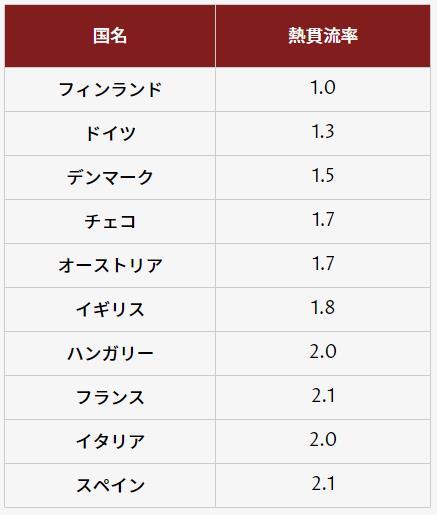 諸外国の窓の熱貫流率
