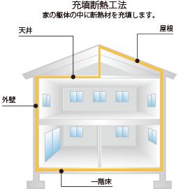 充填断熱工法の種類と特徴