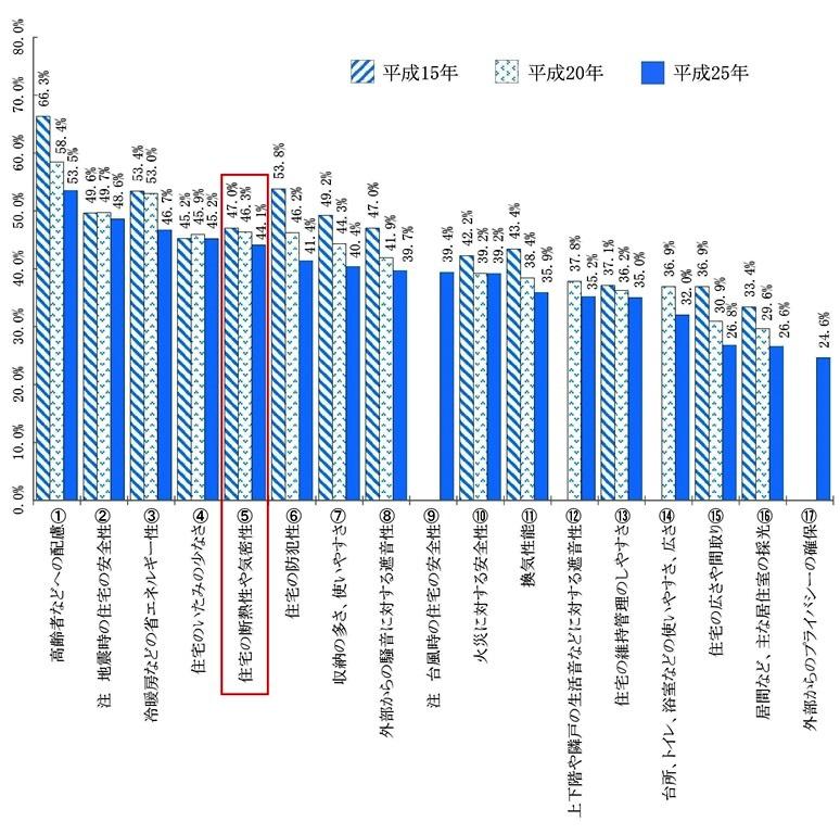 平成25年住生活総合調査の結果