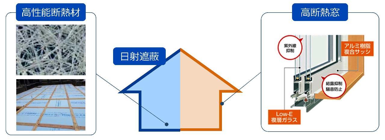 ZEHによる建物の高断熱化で省エネ