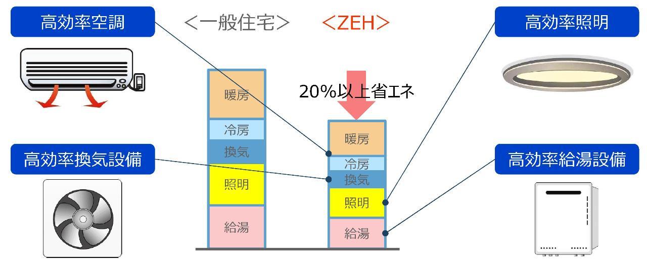 ZEHによる設備の高効率化で省エネ