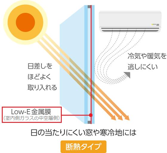 Low-Eガラス断熱タイプのコーティング位置