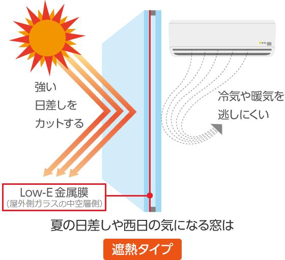Low-Eガラス遮熱タイプのコーティング位置