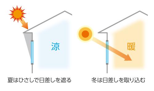 日射取得量を低減したい窓には遮熱タイプを選択する