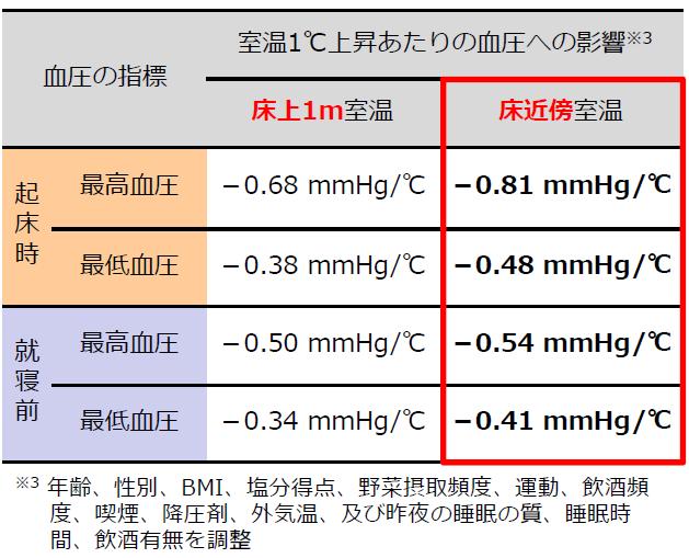 血圧に対する床上1mと床近傍の室温の影響