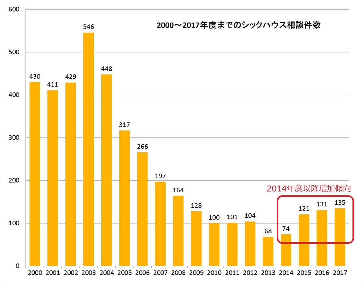 シックハウス症候群相談件数が2014年度以降は増加傾向