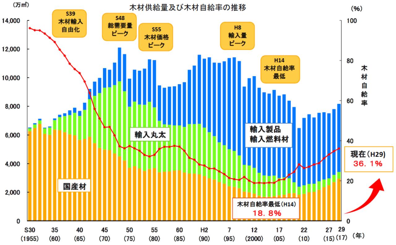 2107年度までの木材需給率