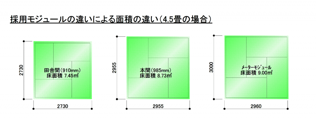 モジュールの違いによる床面積の違い