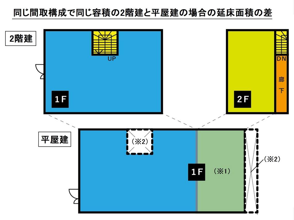 同じ条件の2階建と平屋建の床面積比較