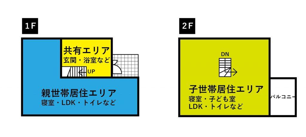 二世帯住宅の共有型プランの例