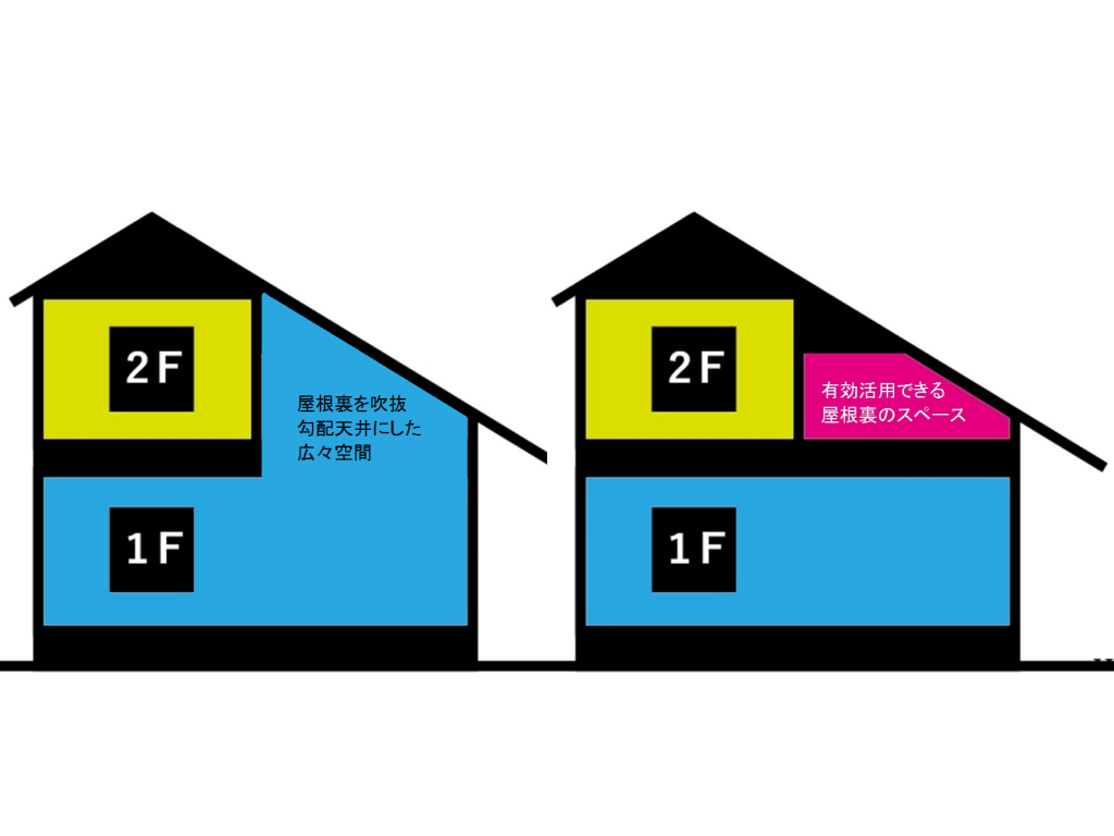 ほぼ平屋建住宅で有効活用できる屋根裏のスペース