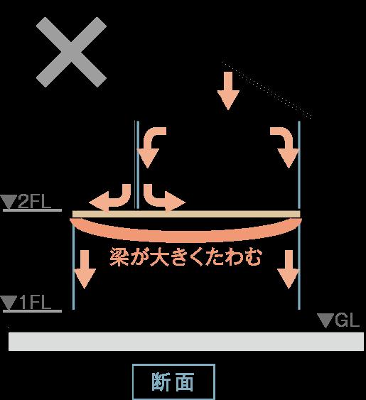 従来の工法