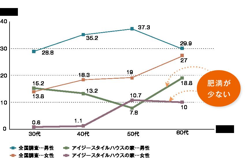 アイジースタイルハウス入居者の世代別、性別に見た肥満割合BMI25以上の全国比較