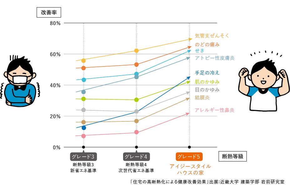 各種疾患の改善率と転居した住宅の断熱性能との関係