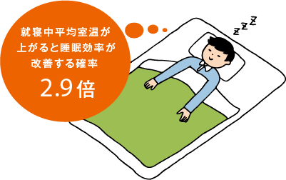 断熱効果でよく眠れる?