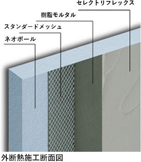 外断熱材:ネオポールは外壁塗り下地と断熱際を一体化した外断熱パネルです