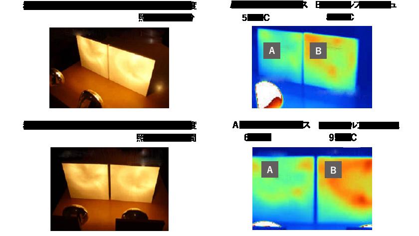 中空セラミックによる熱反射、耐火性