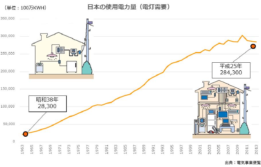 電気の使用量が50年で10倍に