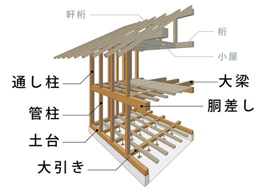 最高級構造材国産無垢檜材の構え