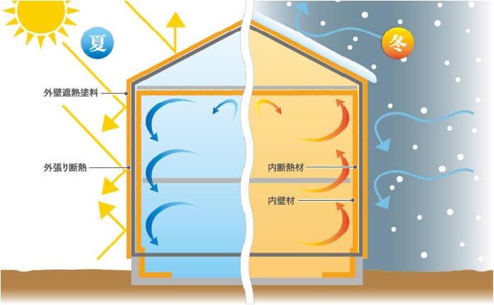 クアトロ断熱の効果