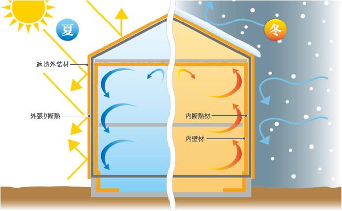 調湿+高気密高断熱の効果