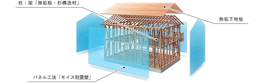 柱:梁「無垢桧・杉構造材」 無垢下地板 パネル工法「モイス耐震壁」