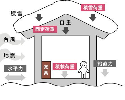 積雪荷重 固定荷重 積載荷重 水平力 鉛直力 家具 積雪 台風 地震 自重