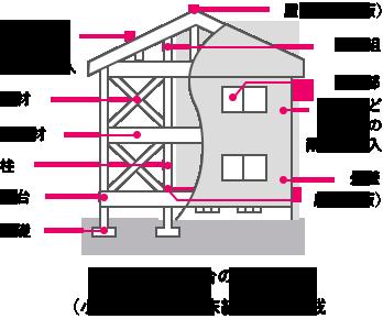 在来軸組工法の戸建住宅の例