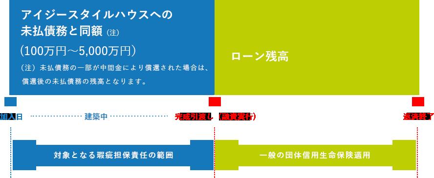 アイジースタイルハウスへの未払債務と同額 (100万円~5,000万円)