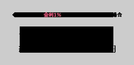 金利1パーセント