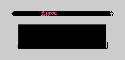 金利3パーセント