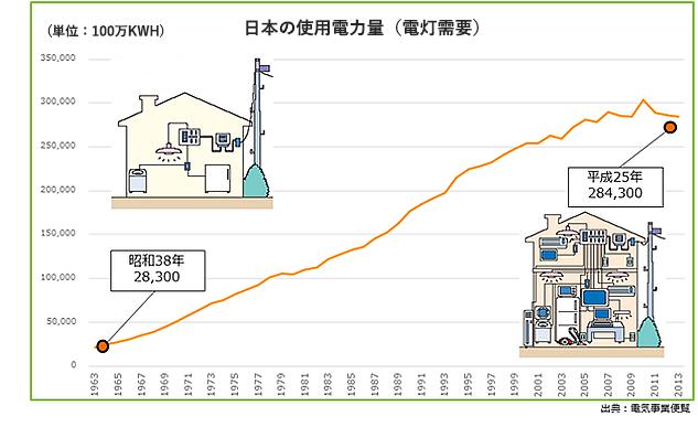 日本の電機使用量