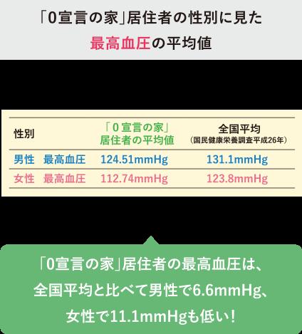 「0宣言の家」居住者の性別に見た最高血圧の平均値 「0宣言の家」居住者の最高血圧は、全国平均と比べて男性で6.6mmHg、女性で11.1mmHgも低い!