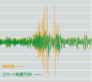 栃木県芳賀郡で発生した地震波