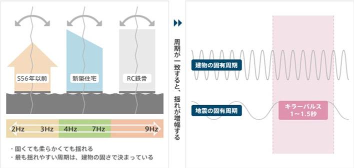 制震装置 MER-System 共振