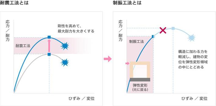 制震装置 MER-System 耐震・制震工法