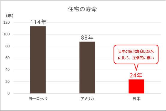 圧倒的に寿命が短い日本の住宅