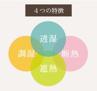 クアトロ断熱4つの特徴