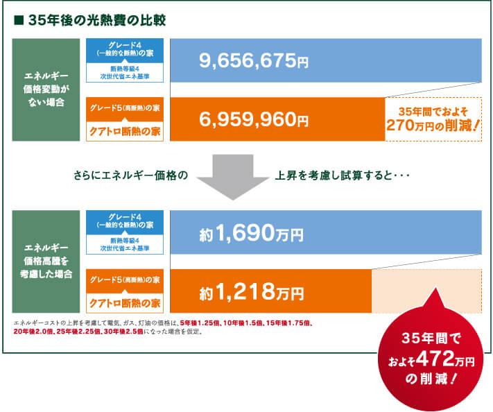 高断熱化による光熱費の変化
