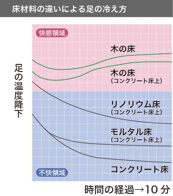 床材料の違いによる足の冷え方