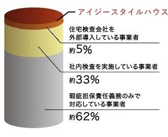 外部の住宅検査会社の導入率