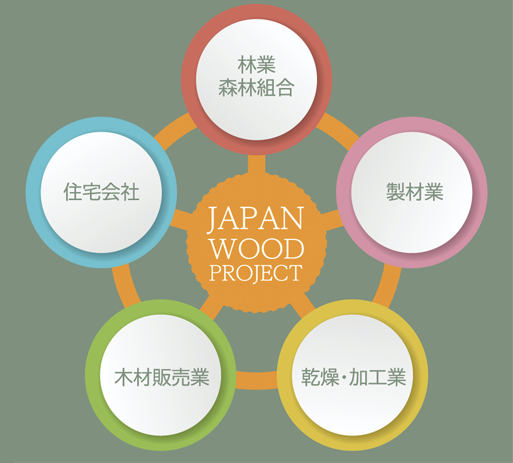 JAPAN WOOD PROJECTの社会課題解決型サプライチェーン