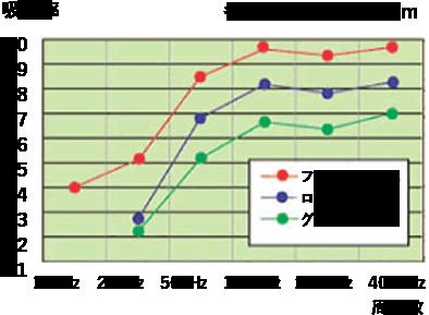 防音・吸音効果 グラフ