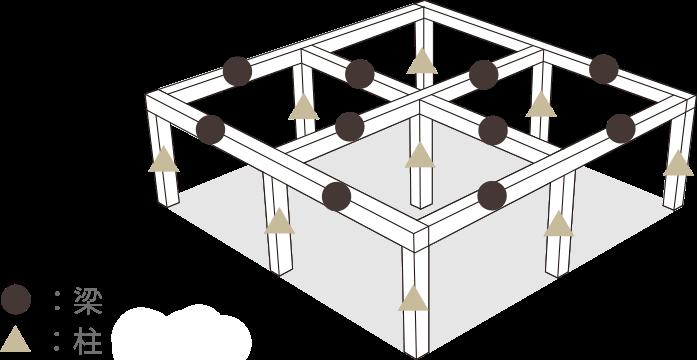 ブロックプランで柱・梁を規格化