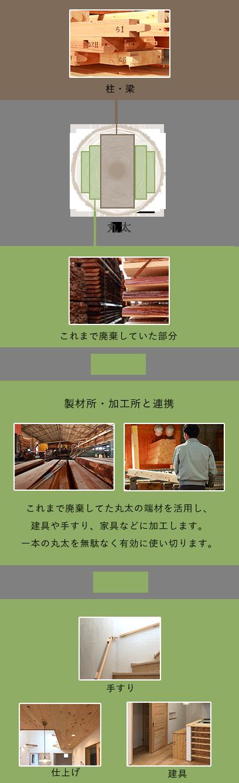 製材所・加工所との連携