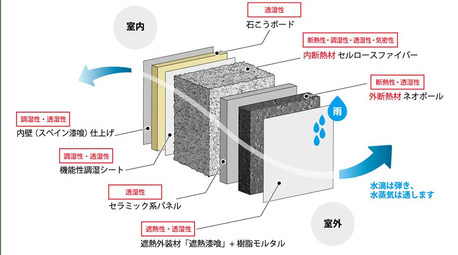 調湿+高気密高断熱の構造